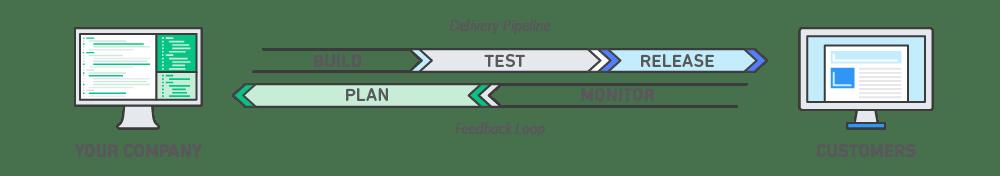 Diagram of the DevOps process