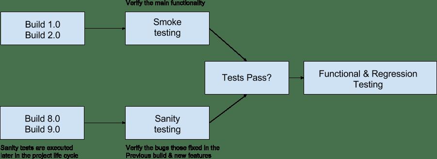 Diagram of Sanity tests