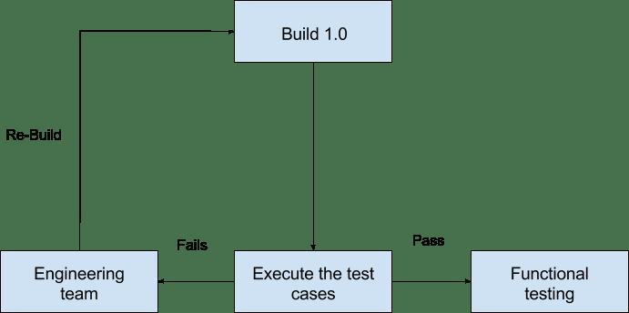 Diagram of Smoke testing