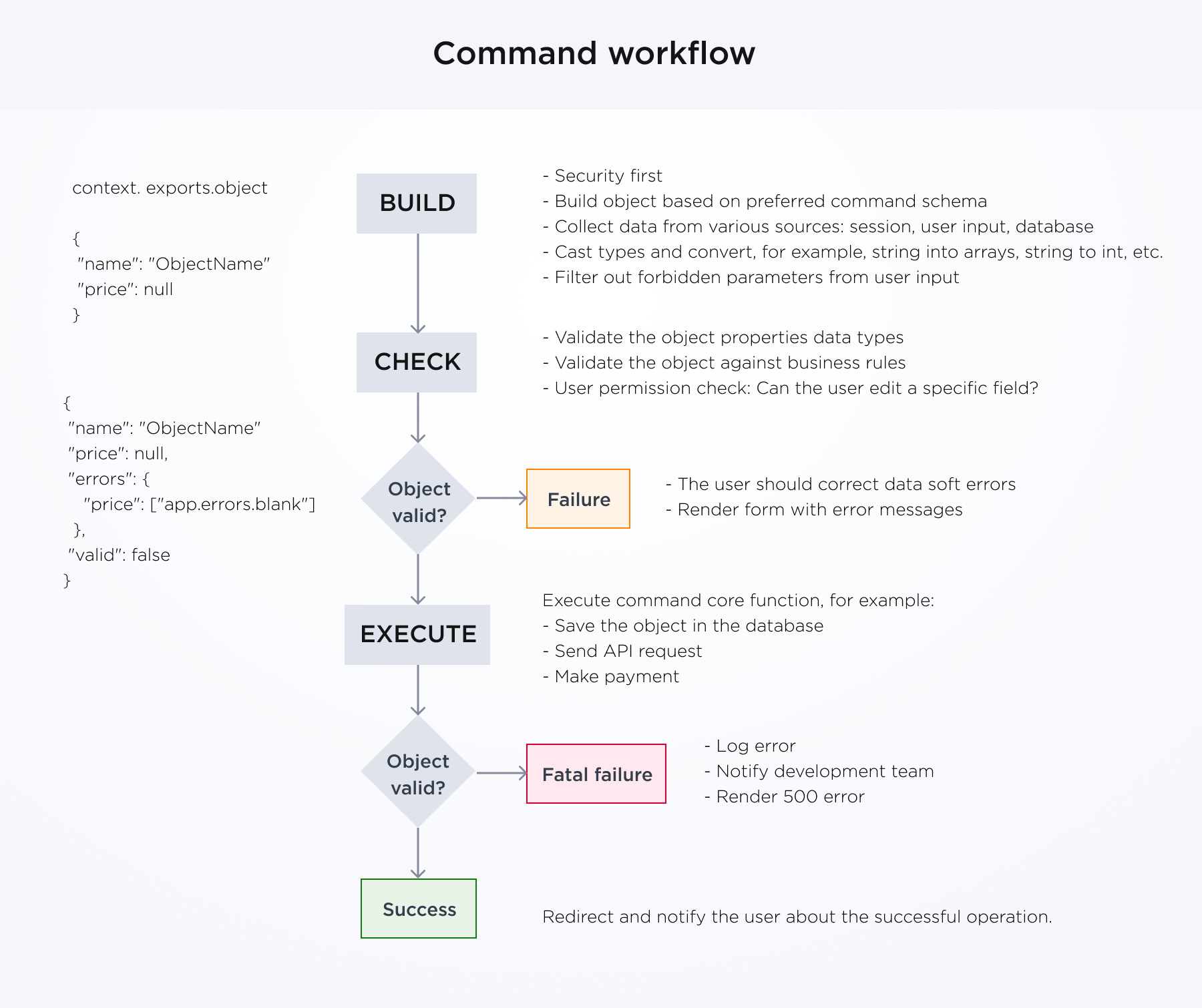 Process diagram of the command workflow - build, check, execute
