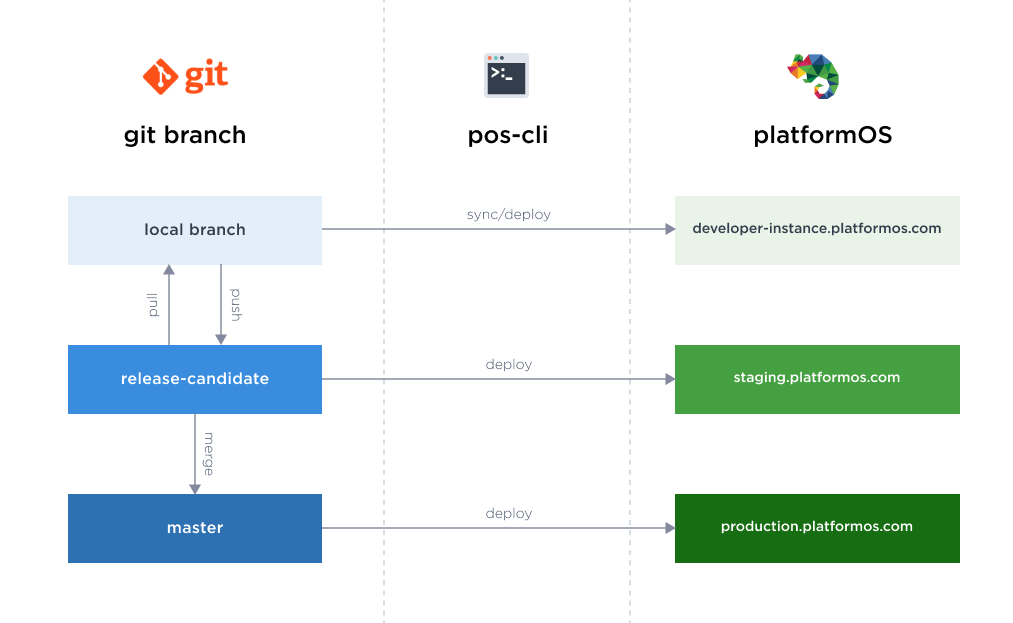 Recommended development workflow diagram