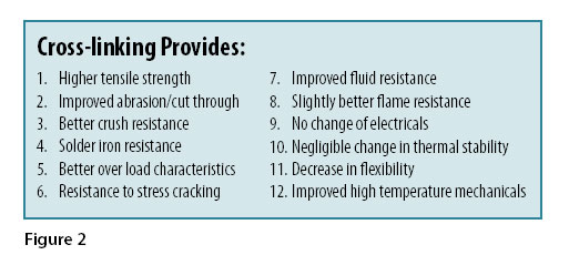 polymer crosslinking benefits