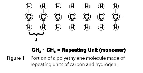 polymer crosslinking