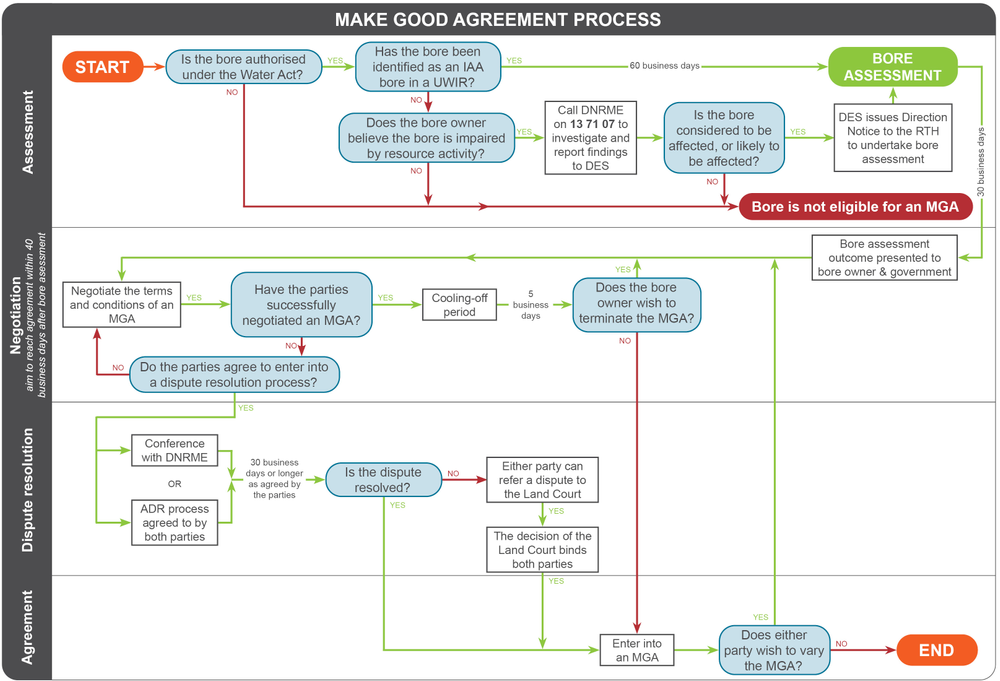 Make Good Agreement Process