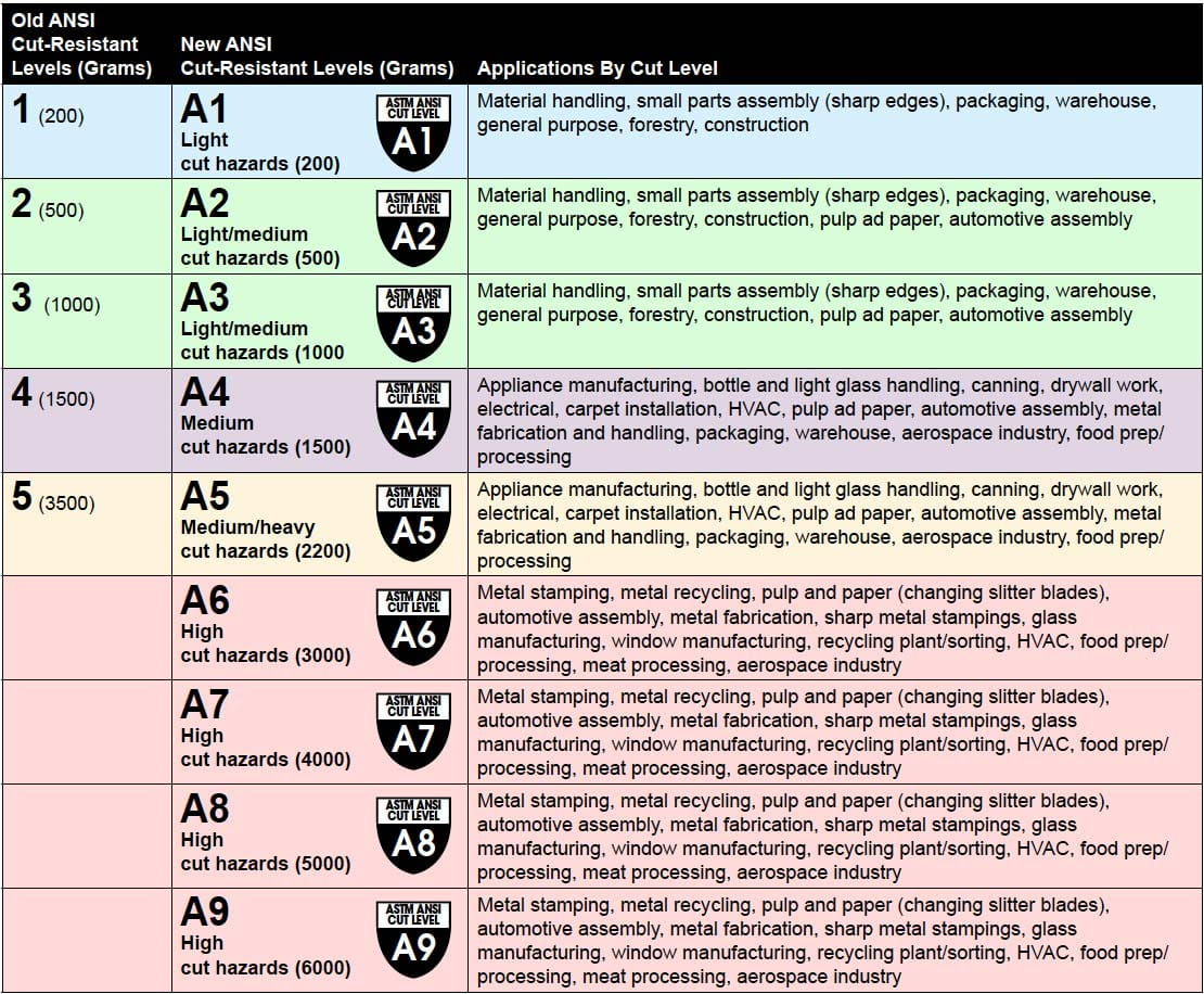 ANSI Glove Chart Image