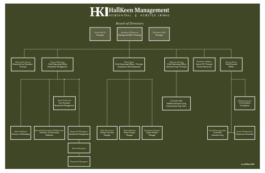 HallKeen Org Chart