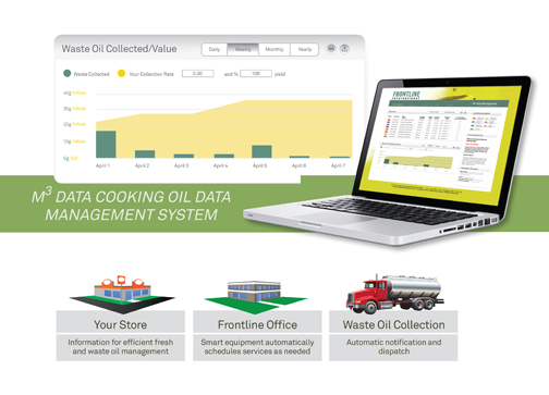 Waste Oil Monitoring Made Easy and Secure With Frontline International's M3 Data Management System